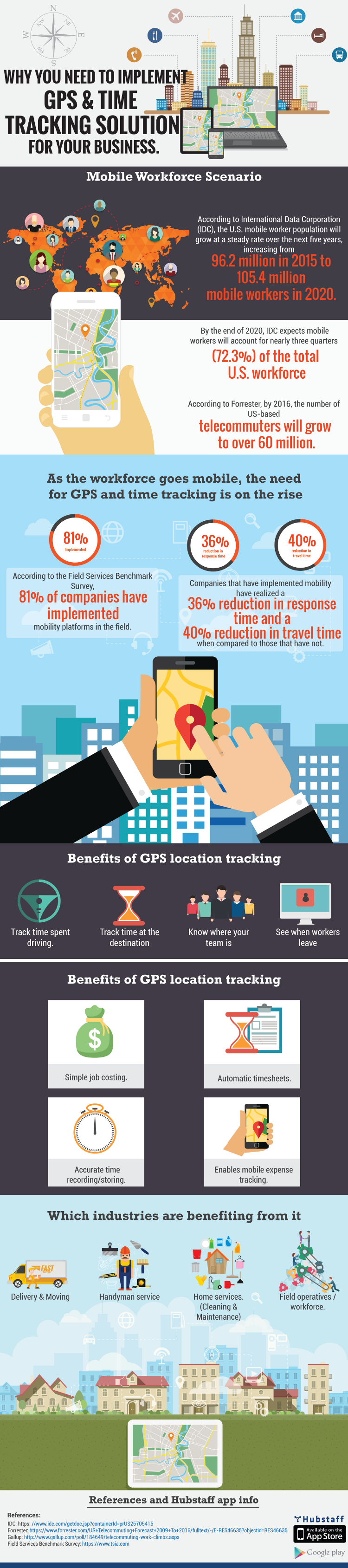 Why Implement a GPS & Time Tracking Solution for Business
