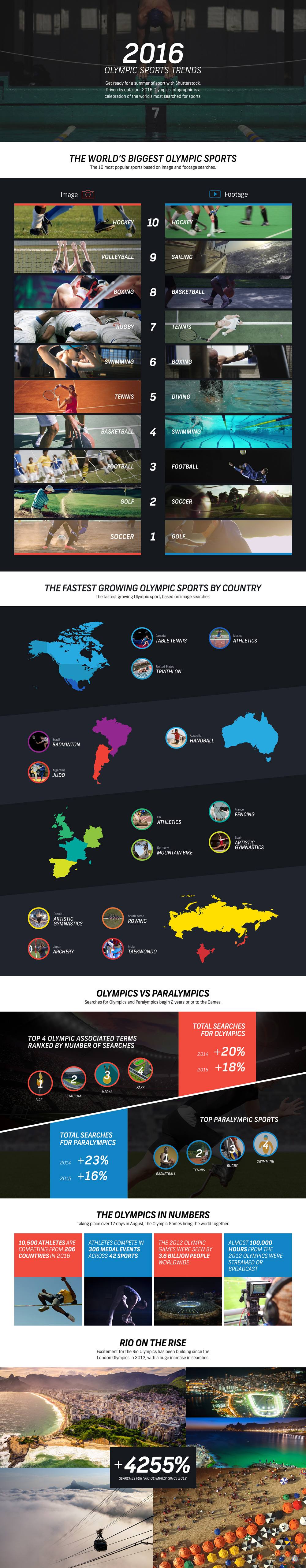 Explore The 2016 Olympic Sports Trends