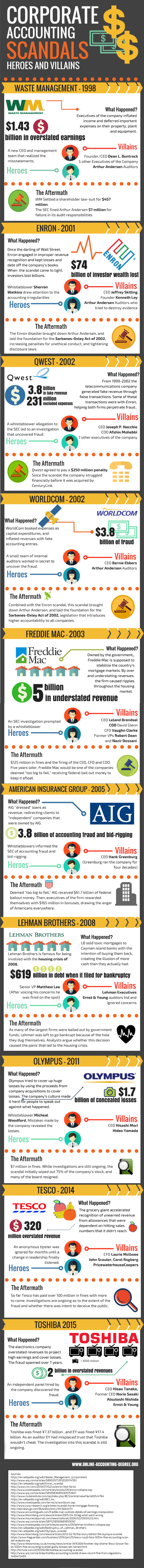 10 of the Biggest Corporate Accounting Scandals of All Time