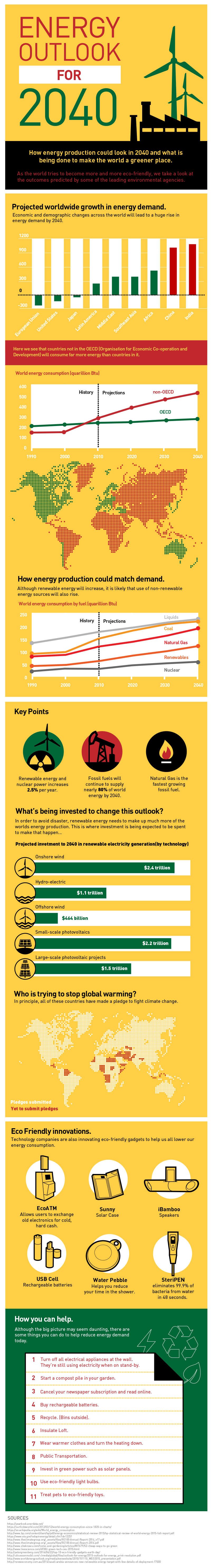 Energy Outlook for 2040