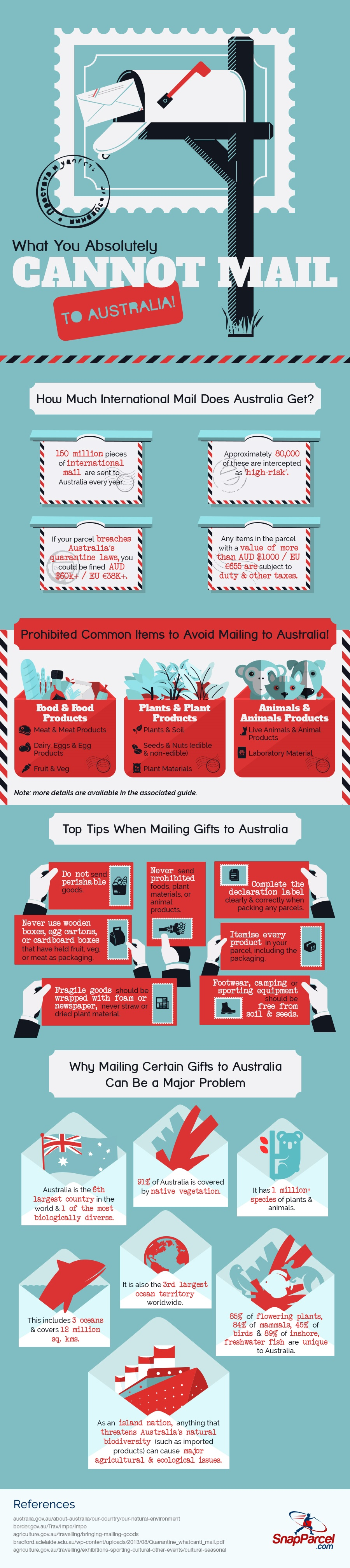 What You Absolutely Cannot Mail to Australia