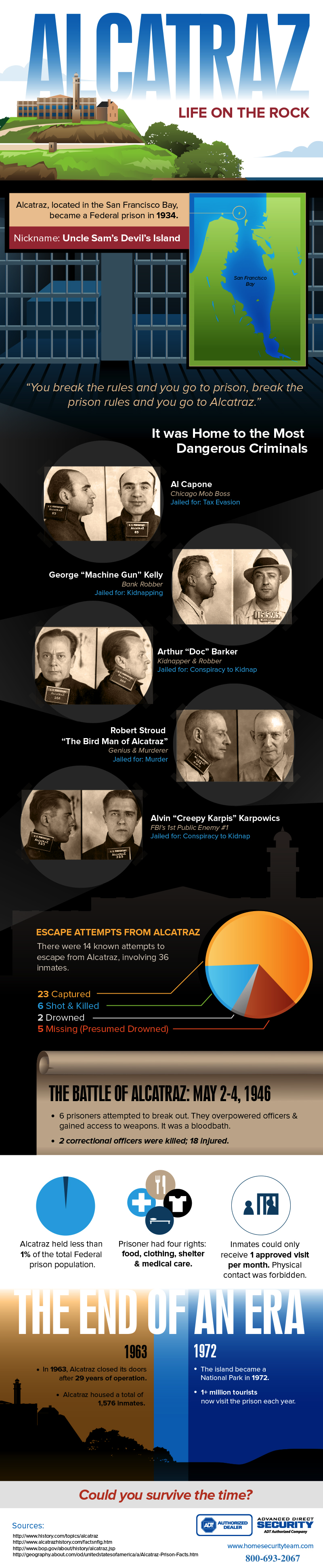 Alcatraz: Life on the Rock