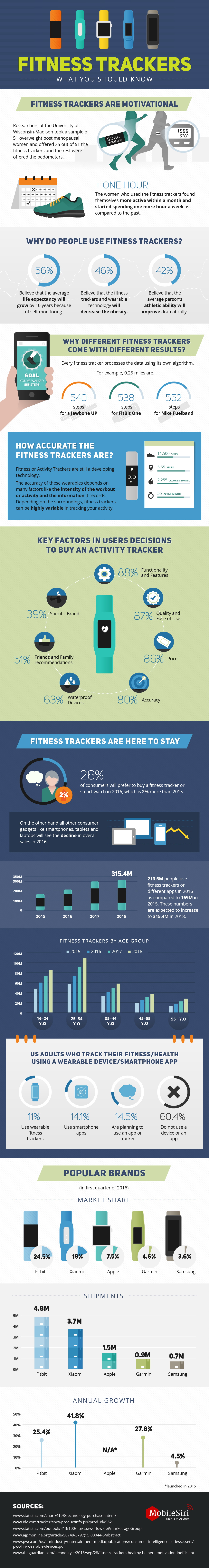 Best Fitness Trackers in 2016