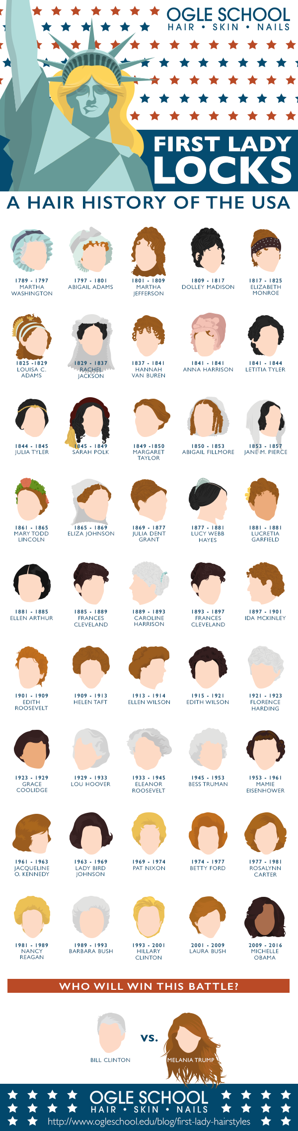 First Lady Locks: A Hair History of the US