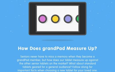 How Does grandPad Measure Up?