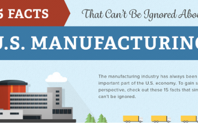 15 Facts That Can't Be Ignored About U.S. Manufacturing