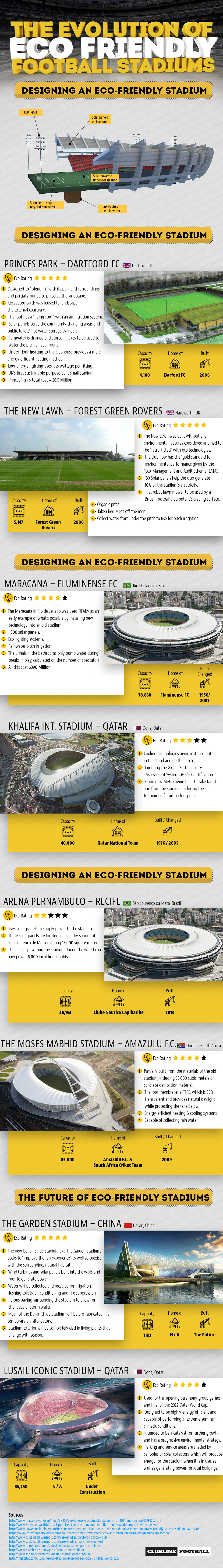 Football Stadiums Of The Future
