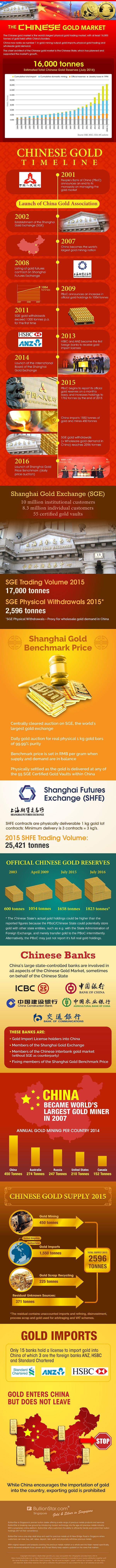 Visualizing the Chinese Gold Market