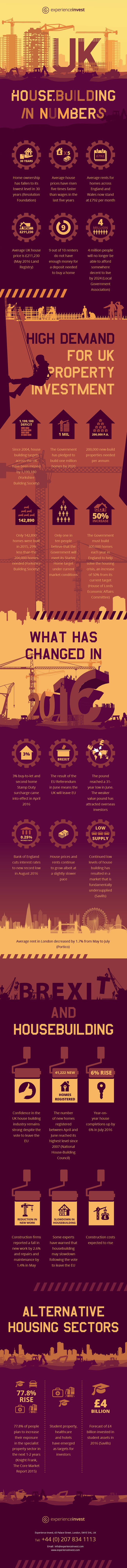 UK House Building in Numbers