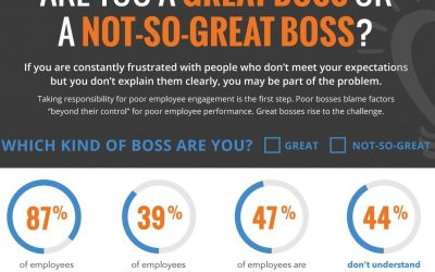 Are You a Great Boss or a Not-So-Great Boss?