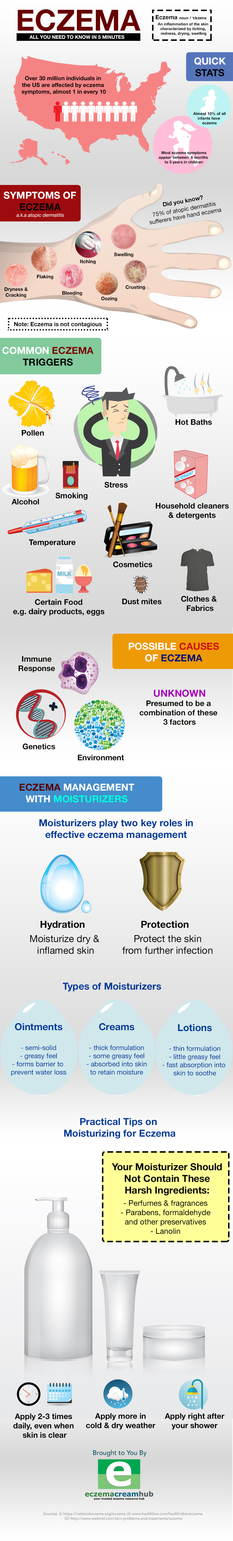 Eczema: All You Need to Know in 5 Minutes