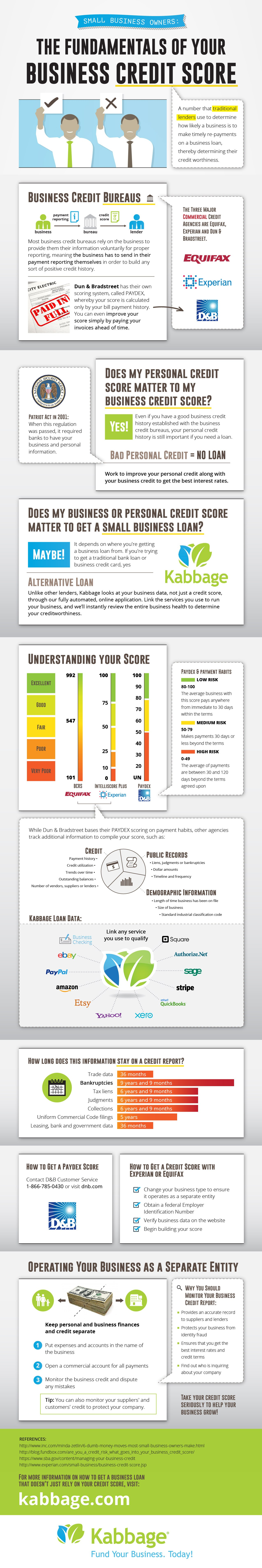The Fundamentals of Your Business Credit Score
