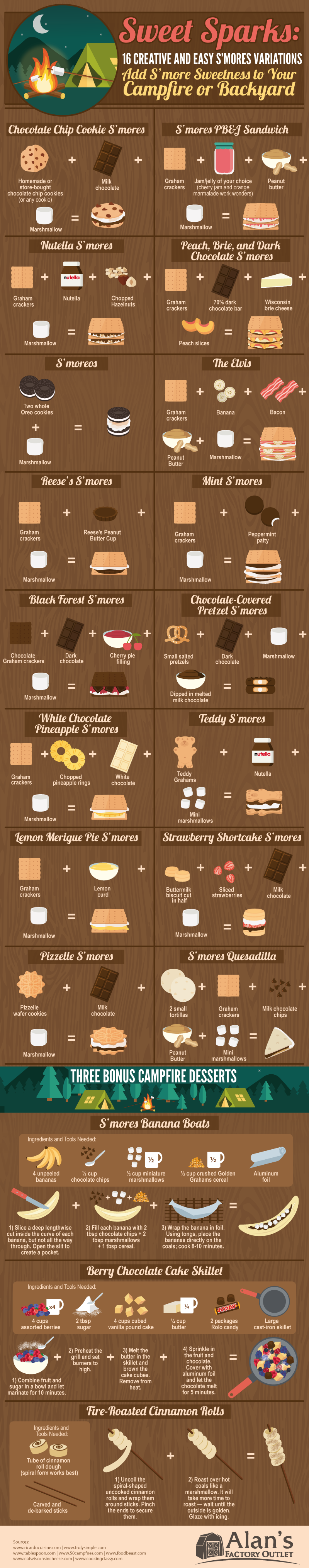 Sweet Sparks: 16 Creative and Easy S'Mores Variations