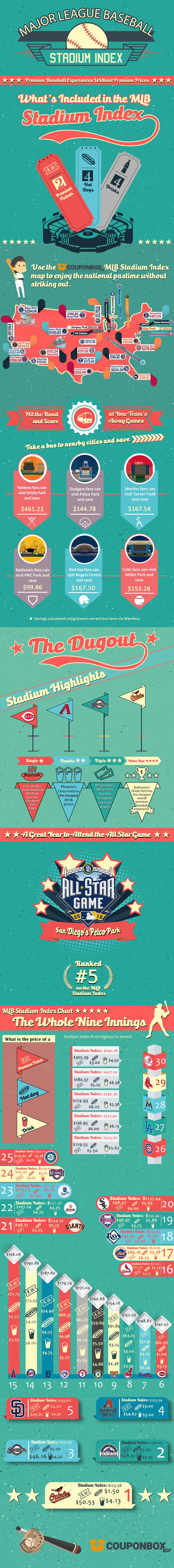 MLB Stadium Index