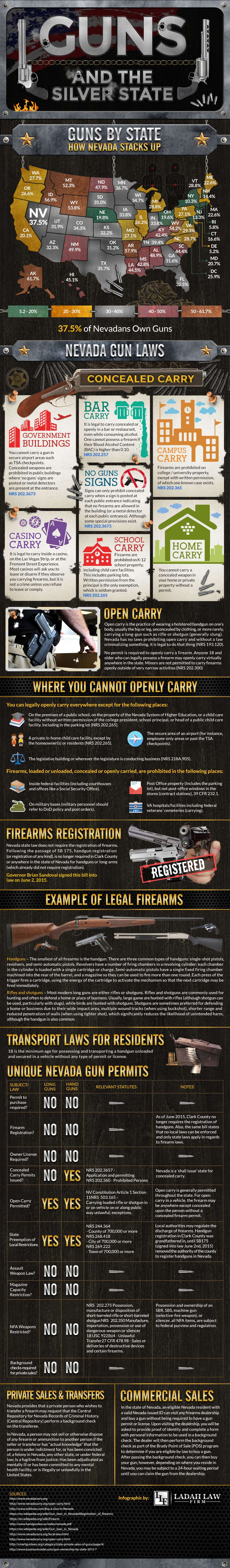 Nevada Gun Laws & Gun Ownership By State
