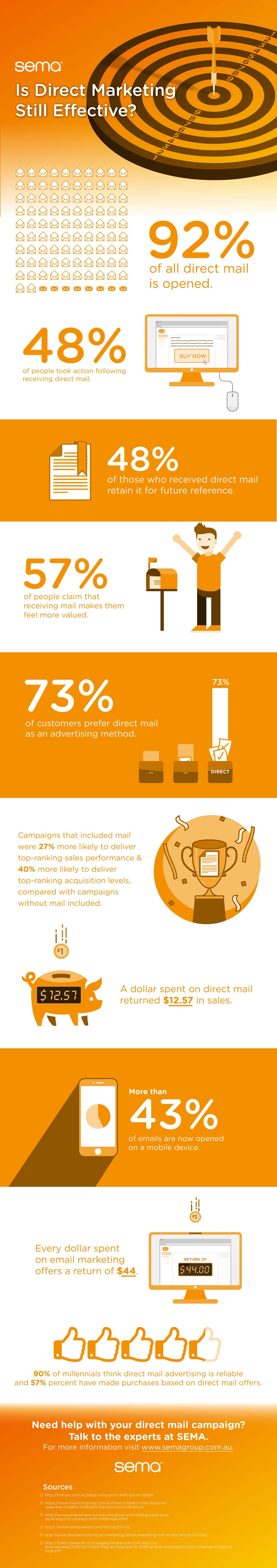 Is Direct Marketing Still Effective?