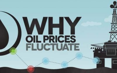 Why Oil Prices Fluctuate