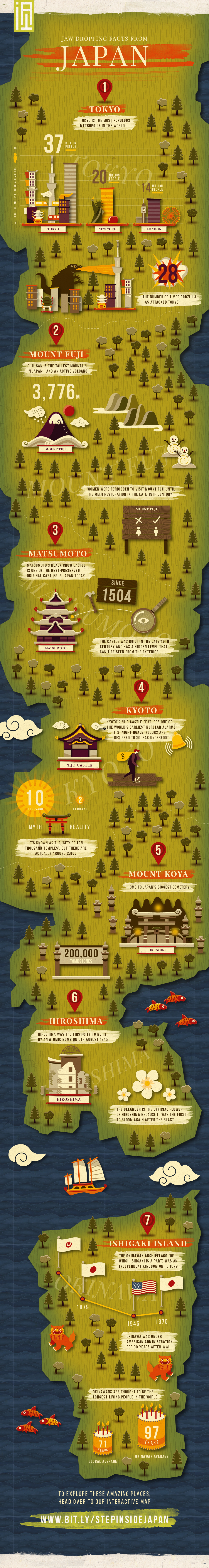 Jaw-Dropping Facts About Japan