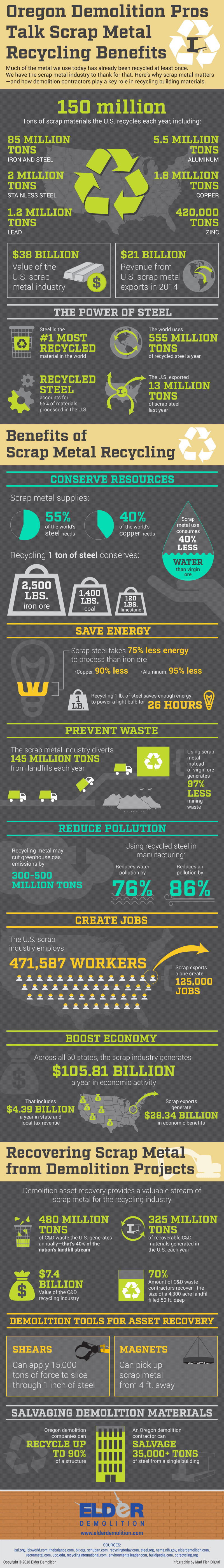 Scrap Metal Recycling Benefits