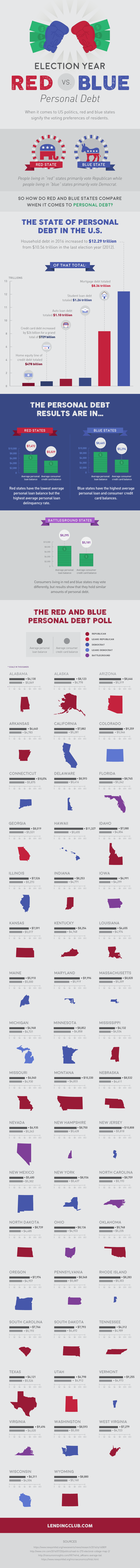 The State of Debt: 2016