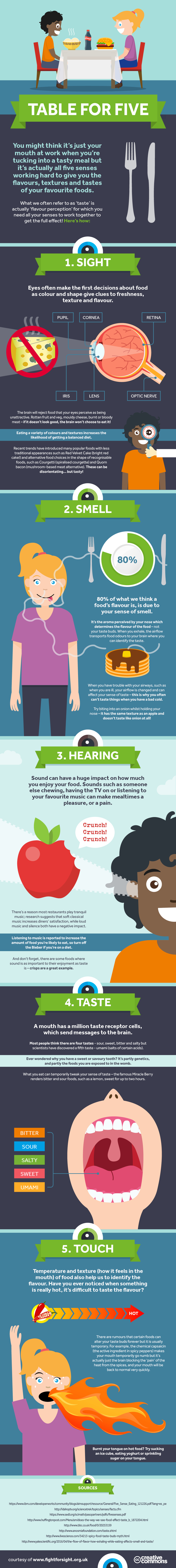 Table For Five - How the 5 Senses Work Together When Eating