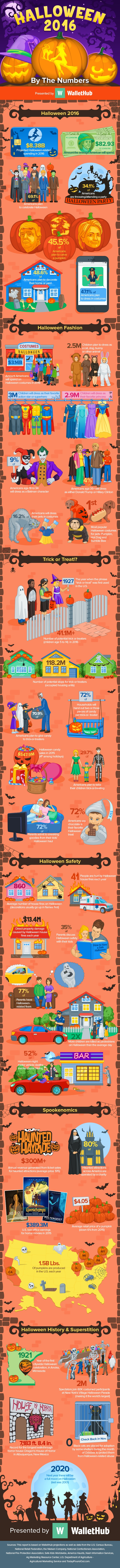 Halloween 2016 By The Numbers