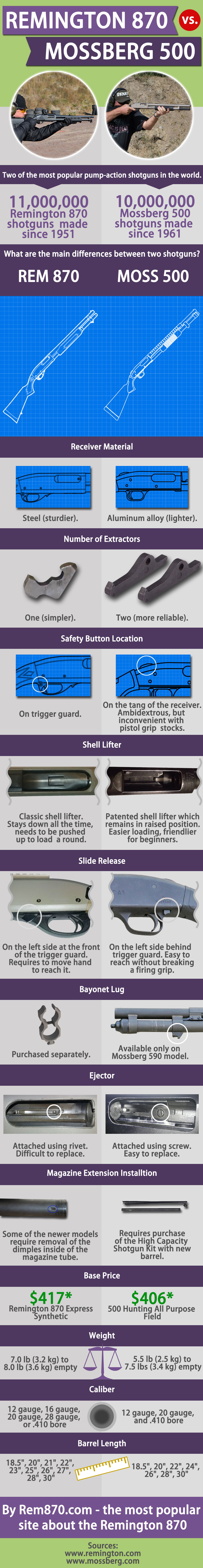 Remington 870 vs Mossberg 500