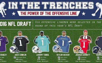 The Power of an Offensive Line in the NFL