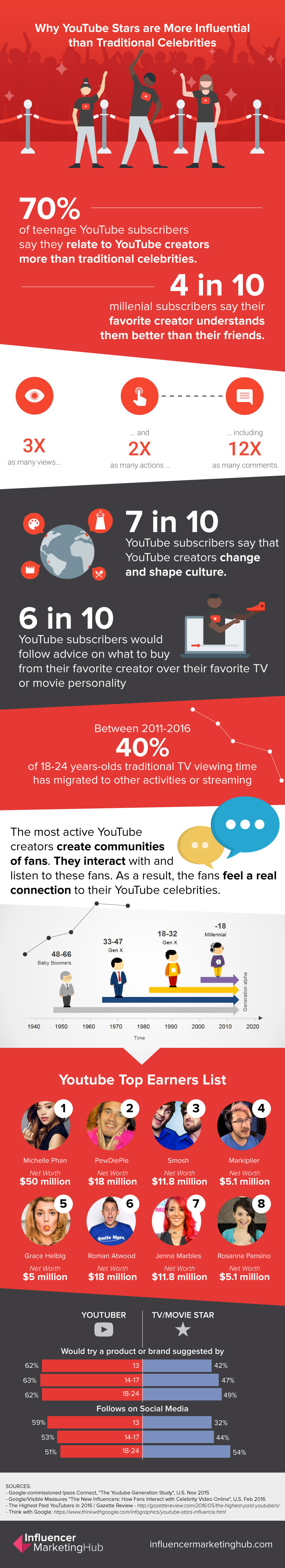 Why YouTube Stars Are More Influential Than Traditional Celebrities