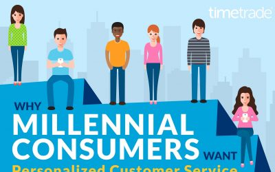 Why Millennials Want Personalized Customer Service