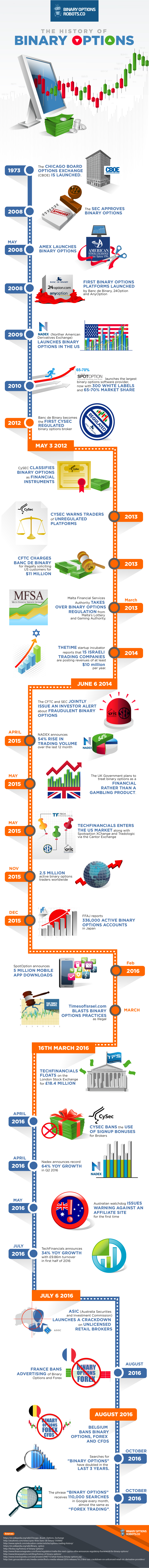 History of binary options trading