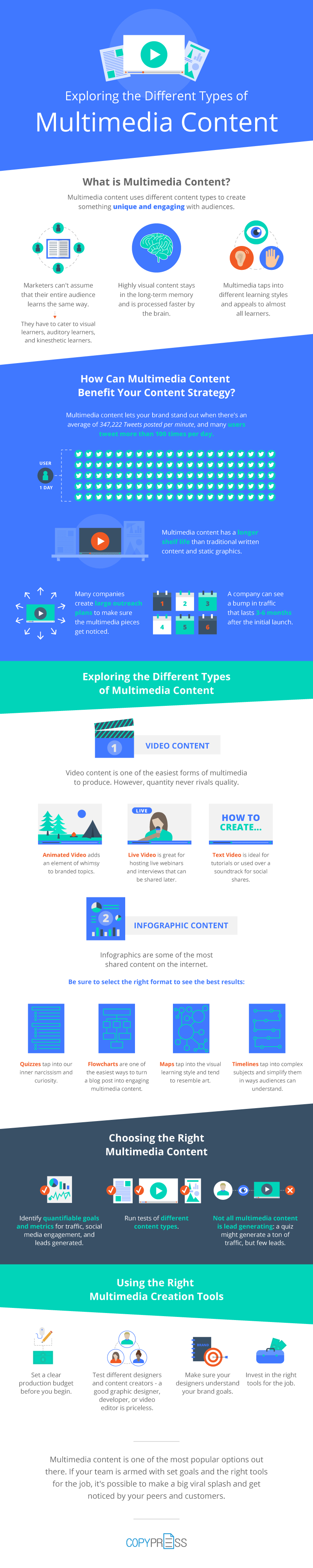 Exploring Different Types of Multimedia Content