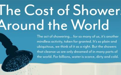The Cost of Showers Around the World