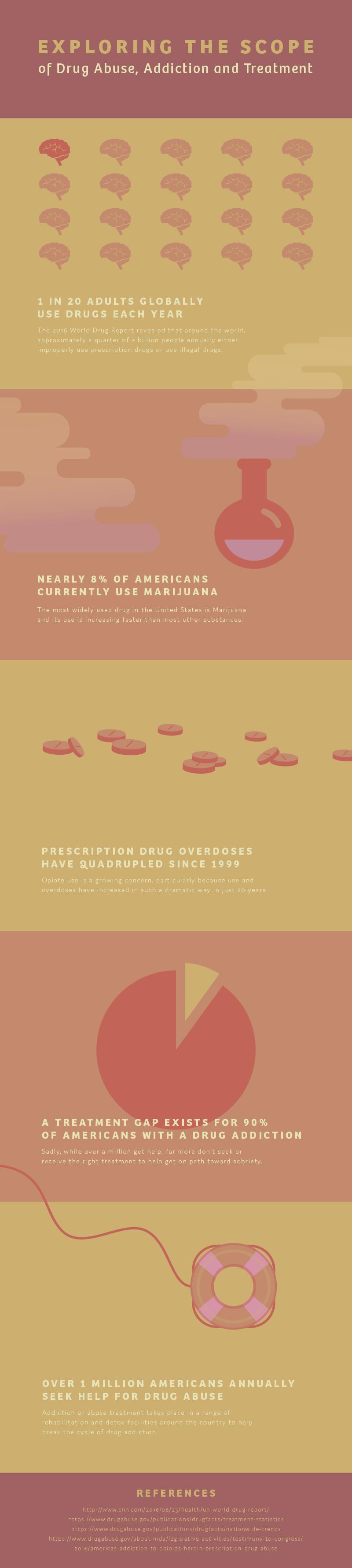 Drugs Abuse Statistics