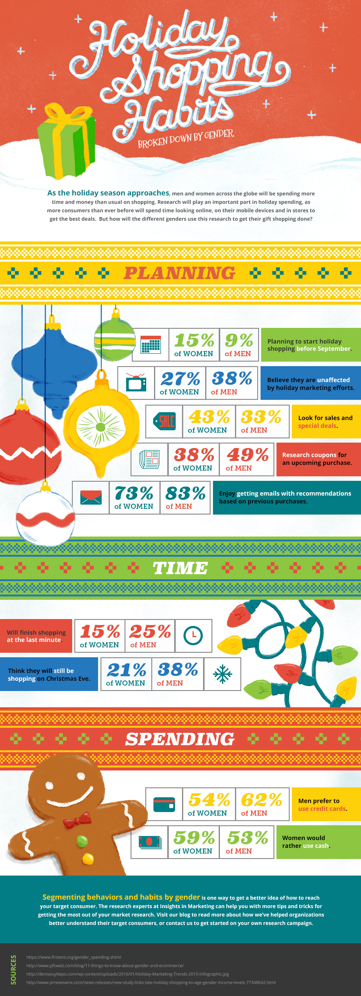 Holiday Shopping Habits Broken Down By Gender