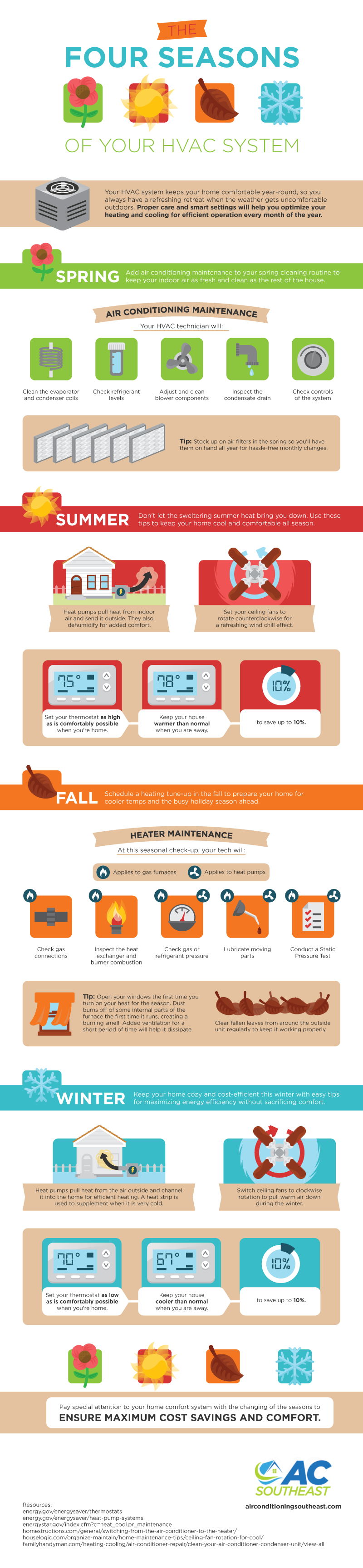 The Four Seasons of Your HVAC System