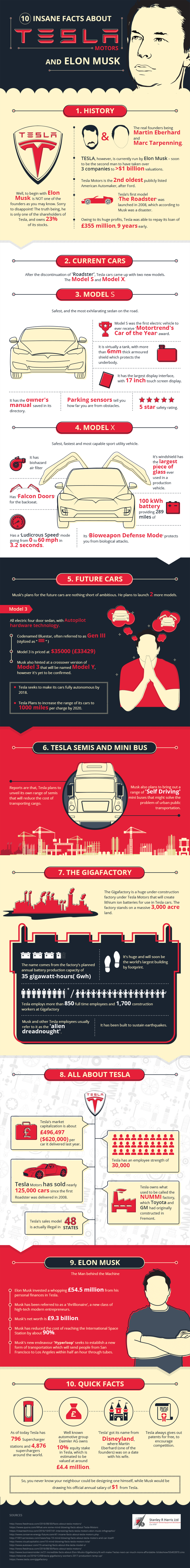 10 Facts You Didn't Know About Tesla Motors & Elon Musk