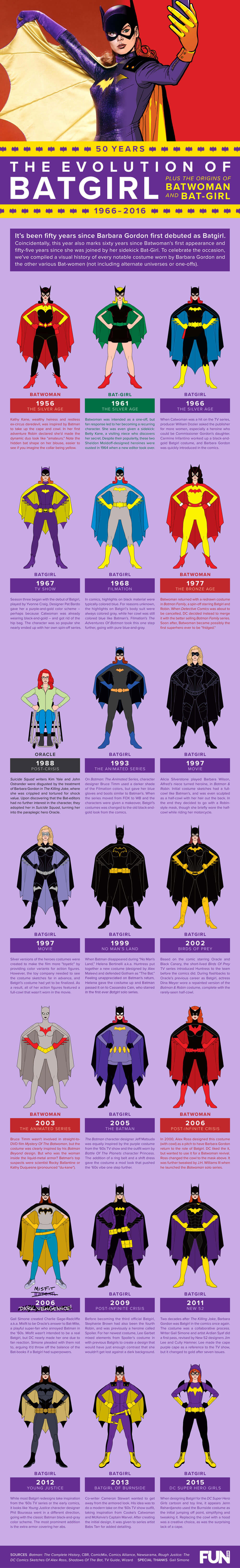 The Evolution of Batgirl