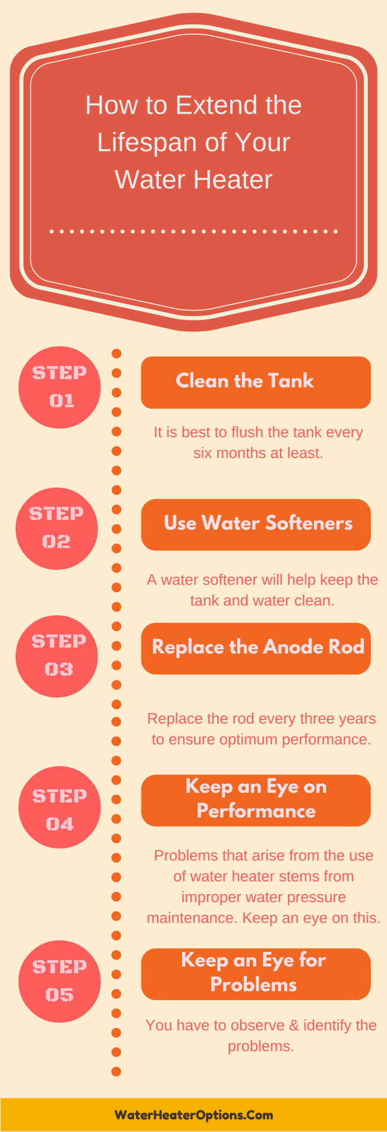 How to Extend the Lifespan of Your Water Heater
