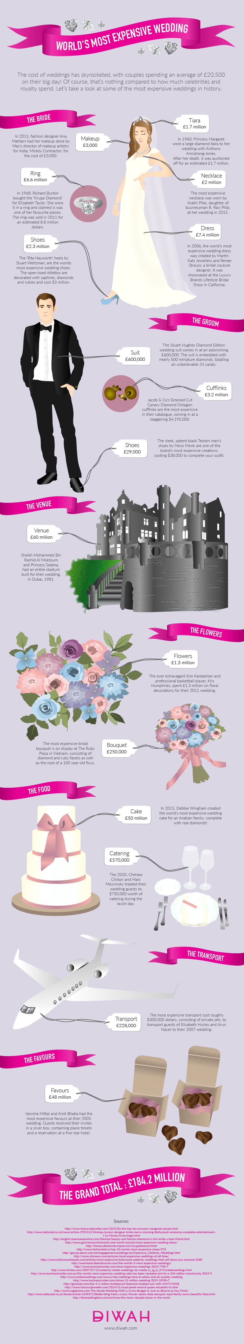 Anatomy of History's Most Expensive Wedding