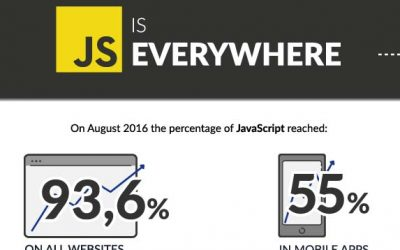JavaScript Is Everywhere