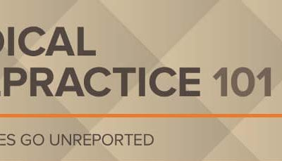 Medical Malpractice 101: The Basics
