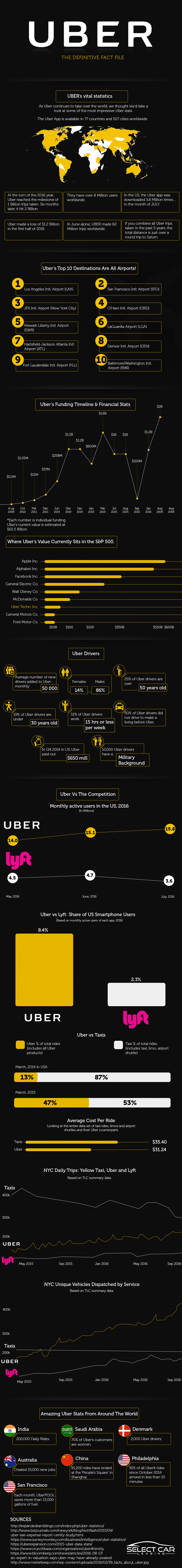Uber : The Definitive Fact File