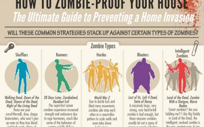 How to Zombie-Proof Your House: Ultimate Guide to Preventing an Invasion