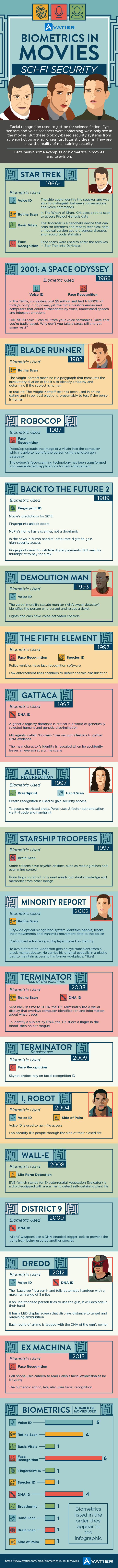 Biometrics in Movies