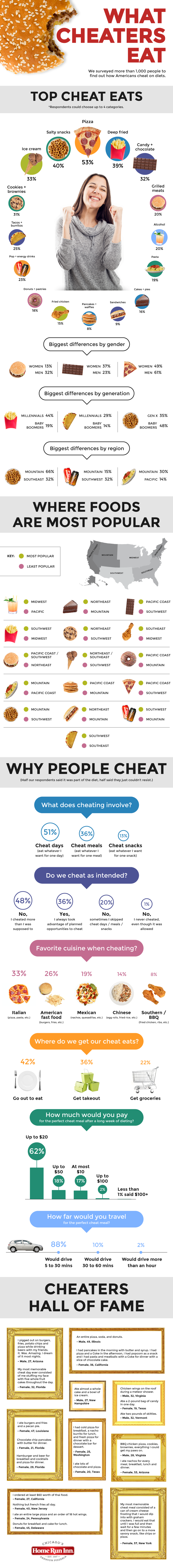 How Americans Cheat On Their Diets