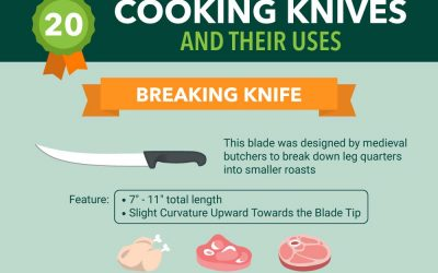 20 Types of Kitchen Knives And Their Uses