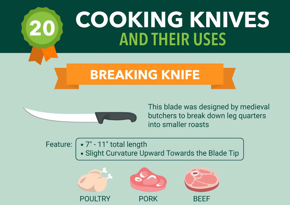 20 types of kitchen knives and their uses infographic. Black Bedroom Furniture Sets. Home Design Ideas