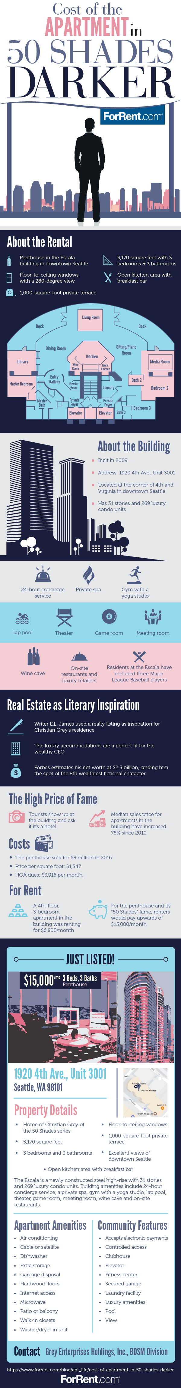 The Cost Of The Apartment In 50 Shades Darker Infographic