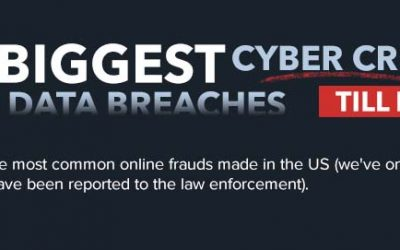 10 Biggest Cyber Crimes Till Date